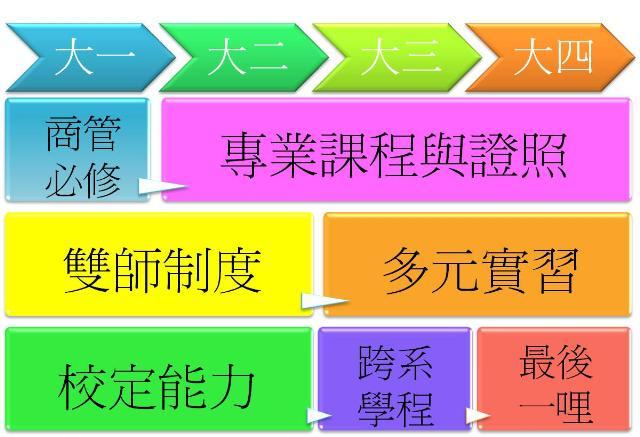 四技课程规划架构流程图